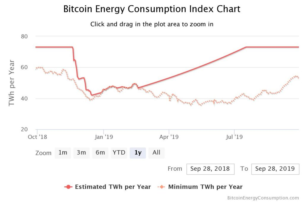 Bitcoin Electricity Consumption per year is now 73.121 TWH/ year Source : Digiconomist